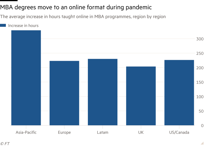 Column chart of The average increase in hours taught online in MBA programmes, region by region showing MBA degrees move to an online  format during pandemic