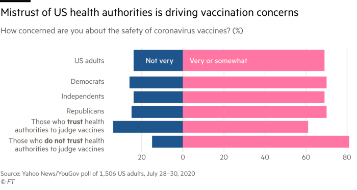 Chart showing how most Americans have concerns about the safety of coronavirus vaccines