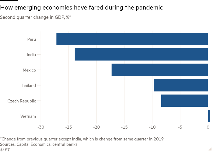 Bar chart of second-quarter change in GDP (%), showing how emerging economies have fared during the pandemic