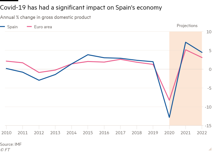 Line chart of Annual % change in gross domestic product showing Covid-19 has had a significant impact on Spain's economy