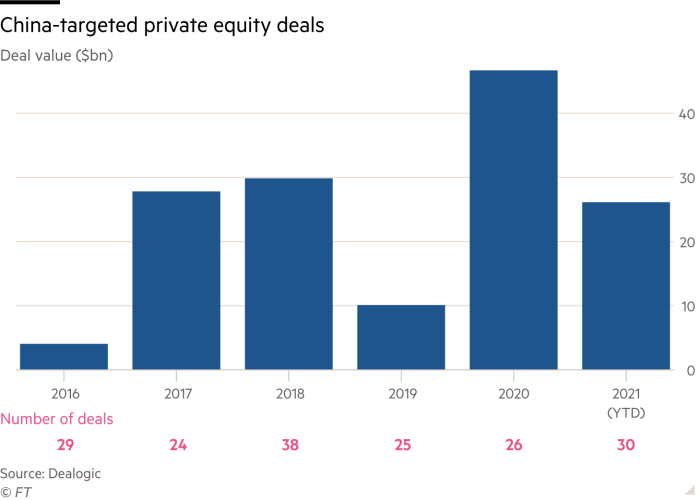 A vertical bar chart showing private equity transactions targeting China from 2016 to 2021 (year to date).  The transaction amount is several billion dollars, the number of transactions is