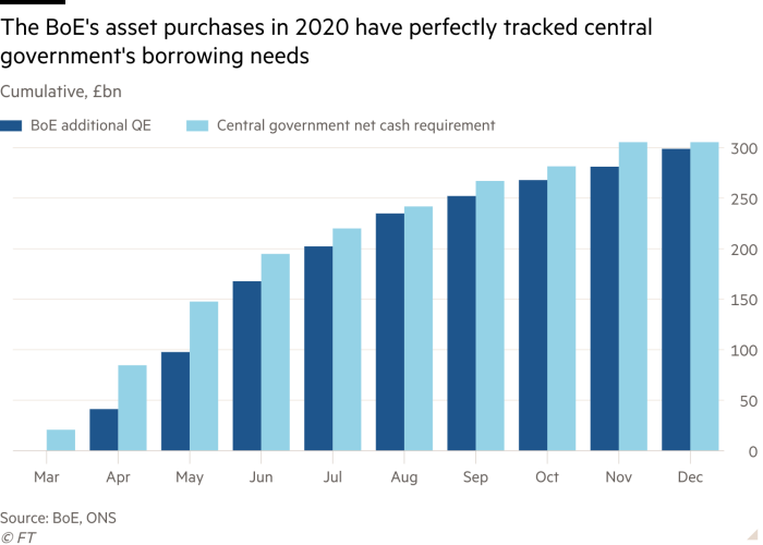 Column chart of cumulative, £bn showing The BoE's asset purchases in 2020 have perfectly tracked central government's borrowing needs