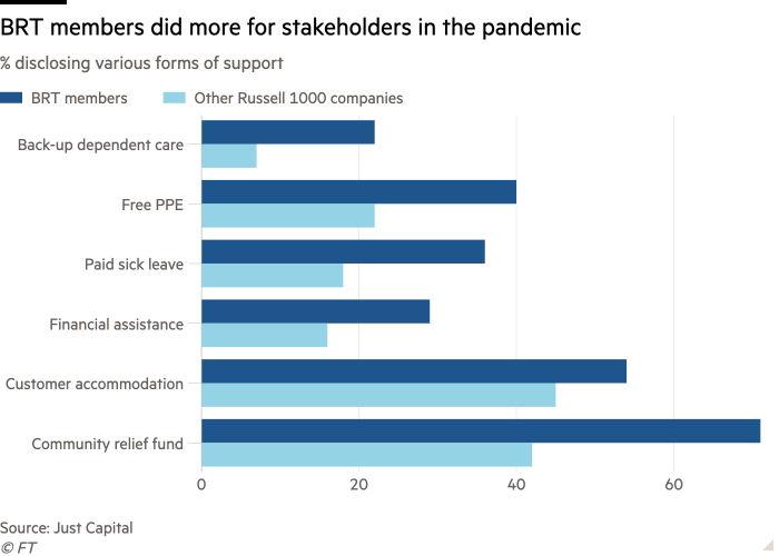 Bar chart showing % of Business Roundtable members who offered various forms of support during the pandemic compared with other Russell 1000 companies