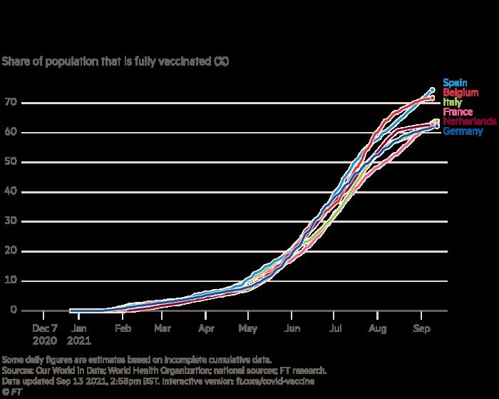 Graf ukazujúci nižší podiel plne zaočkovanej nemeckej populácie v porovnaní s porovnateľnými európskymi krajinami, podiel plne zaočkovanej populácie (%)