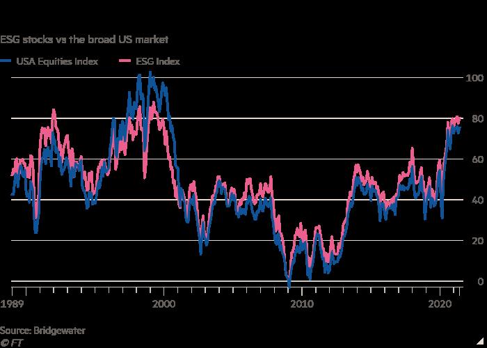 Line chart of ESG stocks vs the broad US market showing Bridgewater's Bubble Gauge