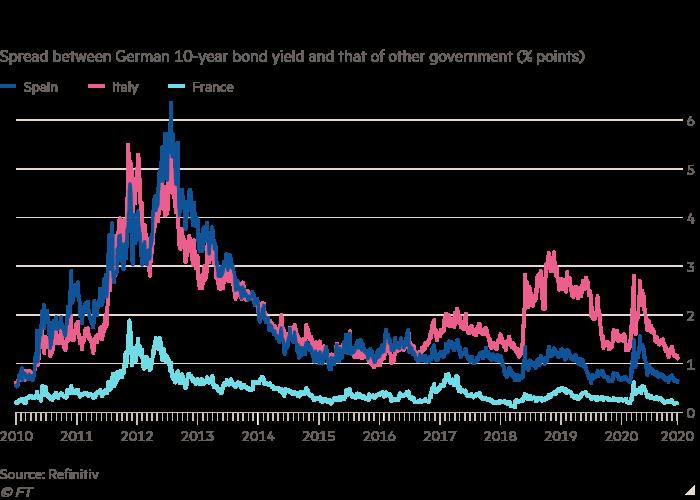 یک فاصله مستقیم بین بازده اوراق قرضه 10 ساله آلمان و دولت دیگر (٪ امتیاز) نشان می دهد مداخله بانک مرکزی اروپا به پایین نگه داشتن هزینه های تأمین مالی منطقه یورو کمک می کند