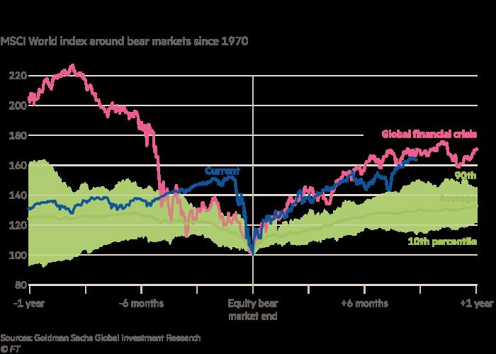 MSCI World index around bear markets since 1970