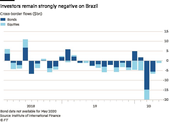 Investors remain strongly negative on Brazil