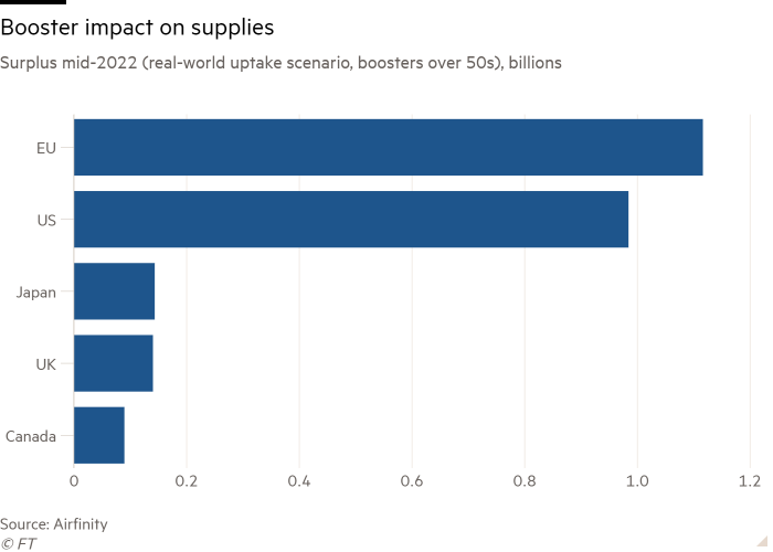 Bar chart of Surplus mid-2022 (real-world uptake scenario, boosters over 50s), billions showing Booster impact on supplies