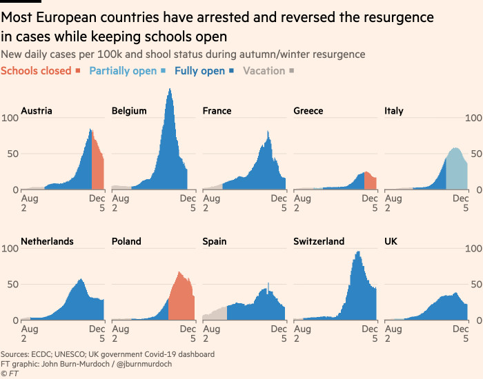Chart showing most European countries have stopped and reversed resurgence of cases while keeping schools open