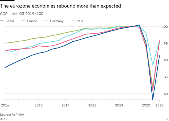 Line chart of GDP index, Q3 2019 = 100 showing Eurozone economies rebounded by more than expected