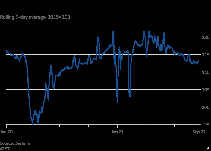 7 天平均机车车辆的折线图,2015 = 100 显示两倍于德国卡车的里程