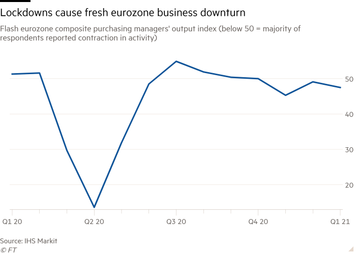 Line chart of Flash eurozone composite purchasing managers' output index (below 50 = majority of respondents reported contraction in activity) showing Lockdowns cause fresh eurozone business downturn