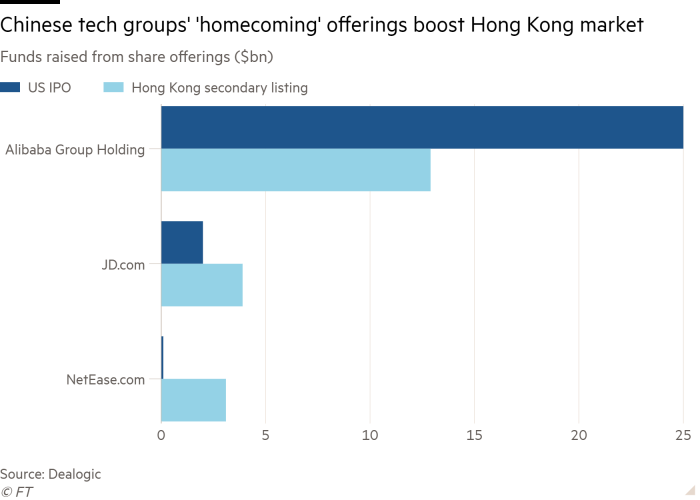 Bar chart of Funds raised from share offerings ($bn) showing Chinese tech groups' 'homecoming' offerings boost Hong Kong market