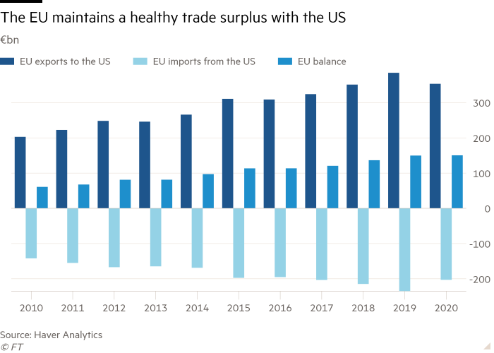 Column chart showing the EU maintains a healthy trade surplus with the US