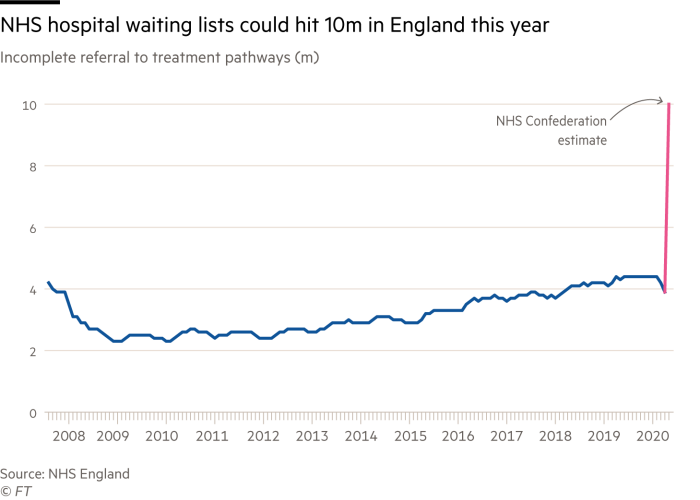 Chart of incomplete referral to treatment pathways (waiting lists) that shows the NHS hospital waiting lists could hit 10m in England this year, up from less than 4m in April 2020