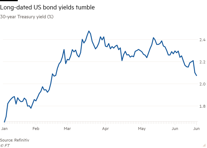 Line chart of 30-year Treasury yield (%) showing Long-dated US bond yields tumble