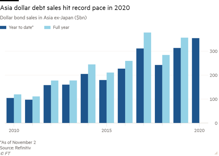 Column chart of Dollar bond sales in Asia ex-Japan ($bn) showing Asia dollar debt sales hit record pace in 2020
