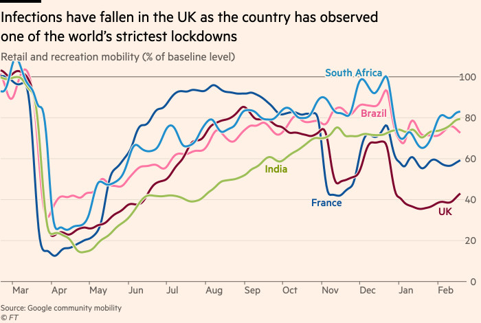 Chart showing that the UK's lockdown has been the strictest and most long-lasting worldwide. Other countries have imposed much fewer restrictions and or relaxed earlier