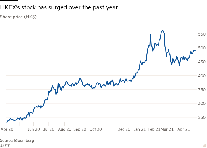 Line chart of Share price (HK$) showing HKEX's stock has surged over the past year