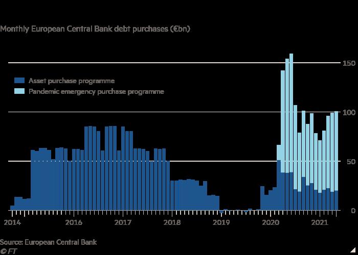 Grafico verticale degli acquisti mensili di debito della BCE (miliardi di euro) che mostra il rallentamento degli acquisti di obbligazioni della BCE dal culmine dell'epidemia