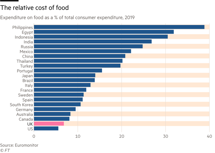 Chart of expenditure on food as a % of total consumer expenditure, showing that the in the UK, the relative cost of food is low, well under 10%. It is much higher in other countries, for example in China the figure is over 20%