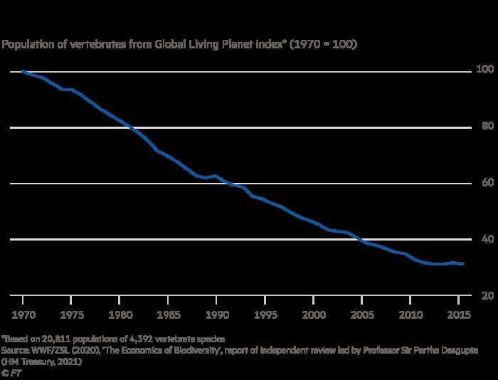 La disminución de la población animal en la tierra ha sido dramática.  Población de vertebrados del Índice Global de Planetas Vivos * (1970 = 100)