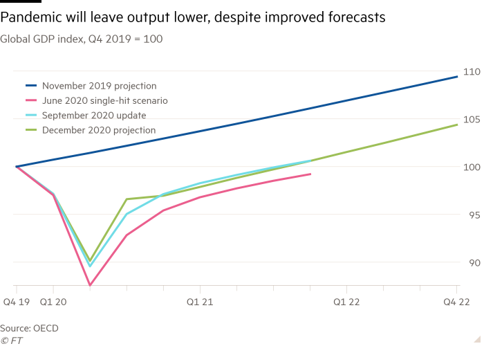 Line chart of Global GDP index, Q4 2019 = 100 showing Pandemic will leave output lower, despite improved forecasts