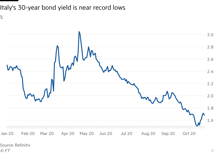 Line chart of % showing Italy's 30-year bond yield is near record lows