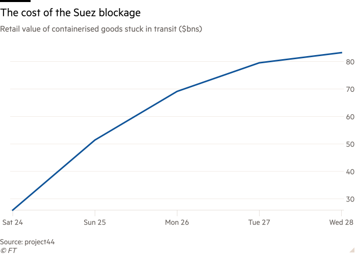 Line chart of retail value of containerised goods stuck in transit ($bns) showing the cost of the Suez blockage