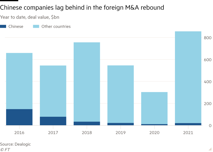 Column chart of year to date, deal value ($bn) showing Chinese companies lag behind in the foreign M&A rebound