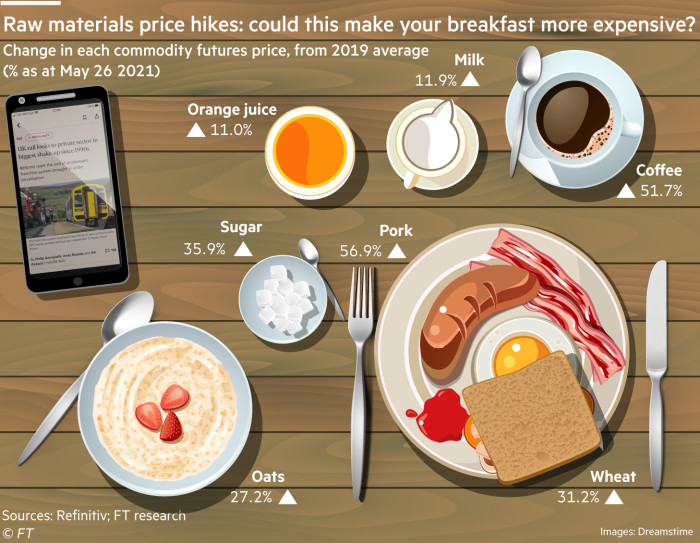 Ingredients for breakfast increase the price illustration