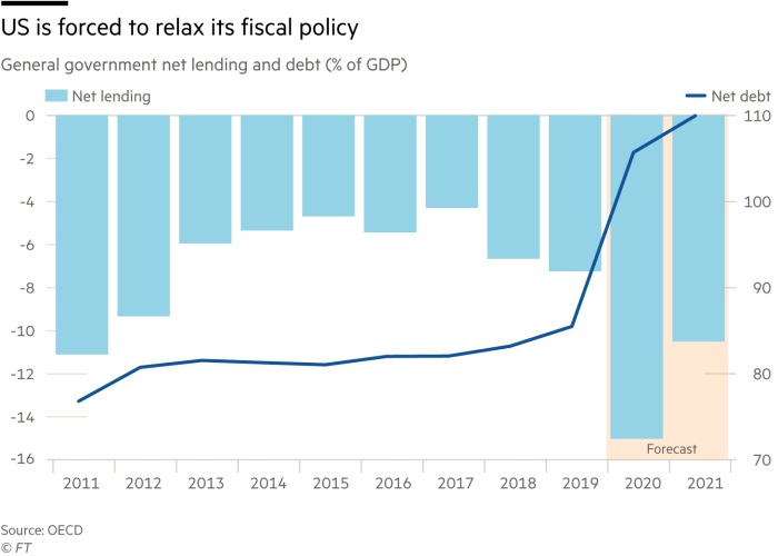 Chart showing US is forced to relax its fiscal policy, general government net lending and debt (% of GDP)