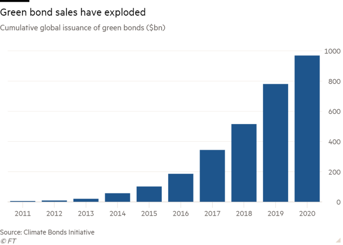 Column chart of Cumulative global issuance of green bonds ($bn) showing Green bond sales have exploded