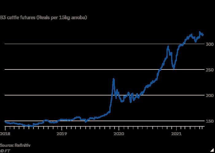 B3 bull futures line chart (aroba reals per 15 kg) shows the price of Brazilian bulls soaring