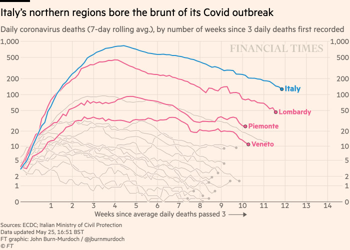 Chart showing that Italy's northern regions bore the brunt of its Covid outbreak