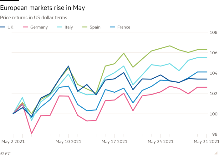 Line chart of Price returns in US dollar terms showing European markets rise in May