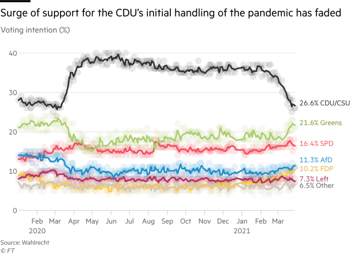 Chart showing the surge of support for the CDU's initial handling of the pandemic has faded