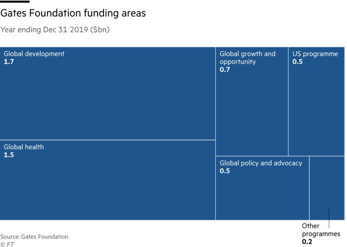Treemap showing Gates Foundation funding by area, Year ending Dec 31 2019 ($bn) Global development 1.7 Global health 1.5 Global growth and opportunity 0.7 Global policy and advocacy 0.5 US programme 0.5 Other programmes 0.2