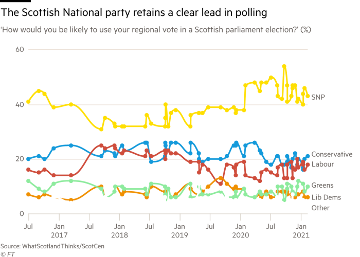 Chart showing that the SNP has a clear lead in polling with support of over 40% around double that of its nearest rival, the Conservatives