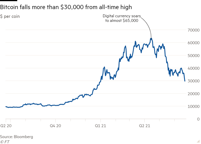 Line chart of $ per coin showing Bitcoin falls more than $30,000 from all-time high