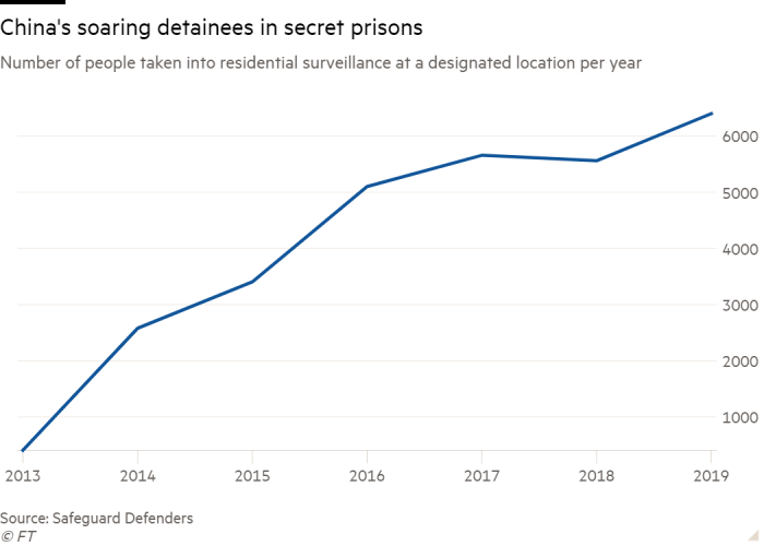 Line chart of Number of people taken into residential surveillance at a designated location per year showing China's soaring detainees in secret prisons
