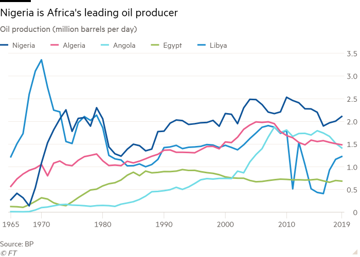 Line chart of Oil production (million barrels per day) showing Nigeria is Africa's leading oil producer
