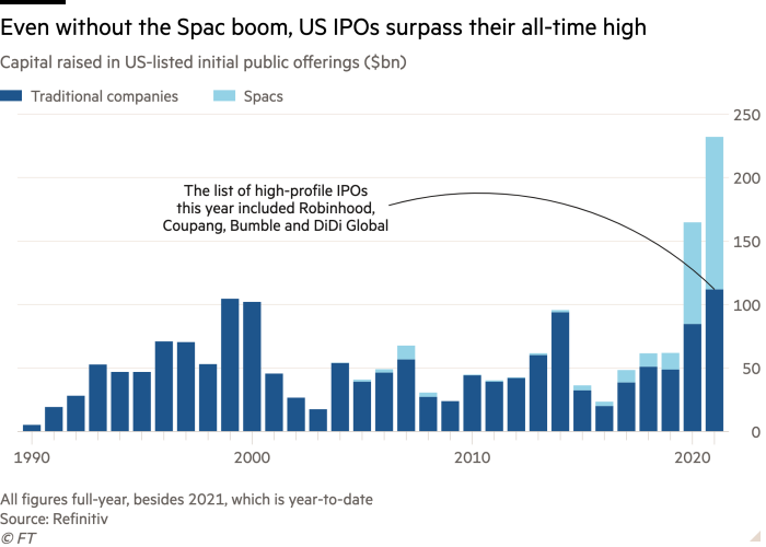 A column chart of capital raised in a US-listed initial public offering ($ 1 billion) shows that US IPOs are above record highs without the Spac boom.