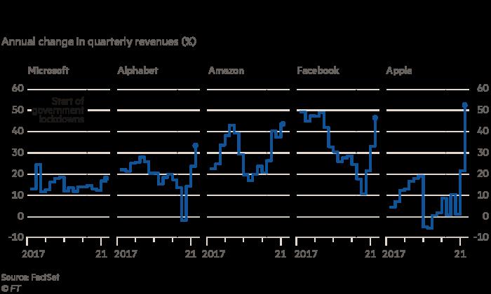 Big tech's stellar growth