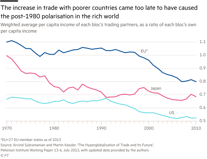 Chart showing the increase in trade with poorer countries came too late to have caused the post-1980 polarisation in the rich world
