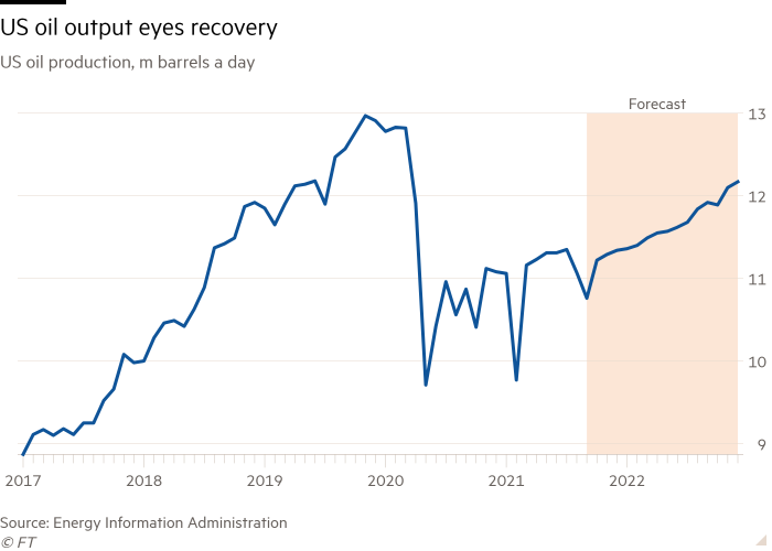 Line chart of US oil production, m barrels a day showing US oil output eyes recovery