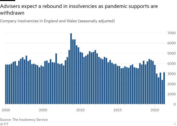 Chart showing the number of company insolvencies in England and Wales