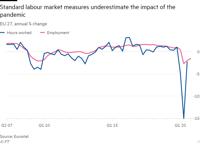 Line chart of EU 27, annual % change showing Standard labour market measures underestimate the impact of the pandemic