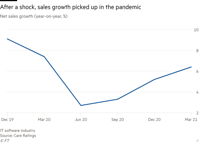 Line chart of Net sales growth (year-on-year, %) showing After a shock, sales growth picked up in the pandemic